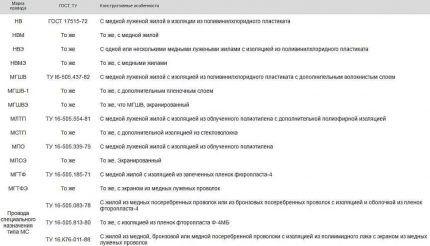 Таблица маркировки проводов