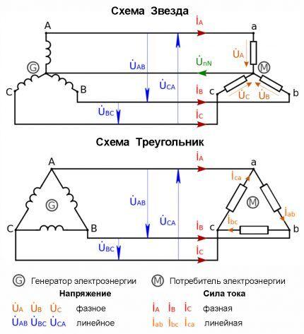 Распространенные схемы трехфазной сети