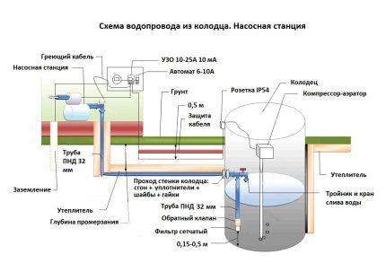 Схема подключения водопровода из колодца
