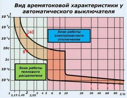 Времятоковая характеристика автомата класса