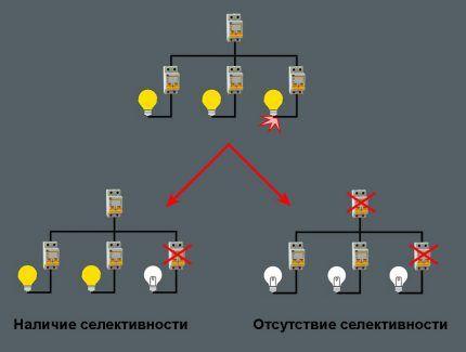 Схема срабатывания группы автоматов