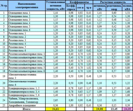 Расчет тока с учетом коэффициента спроса