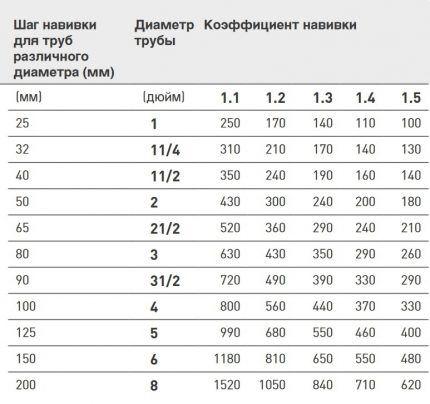 Таблица с шагом навивки