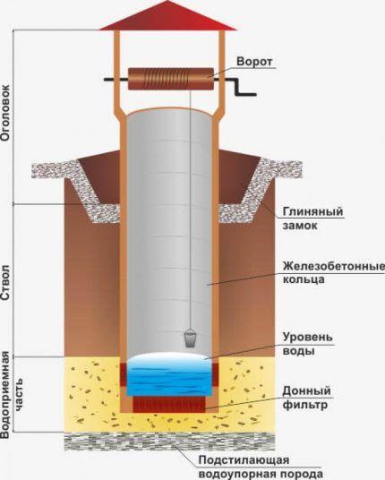 Схема колодца из ЖБ колец