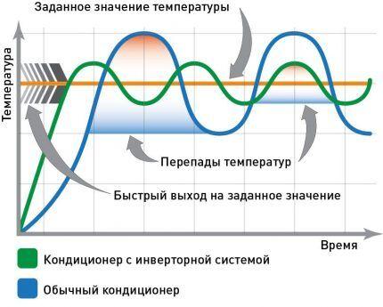 Принципы работы сплит систем