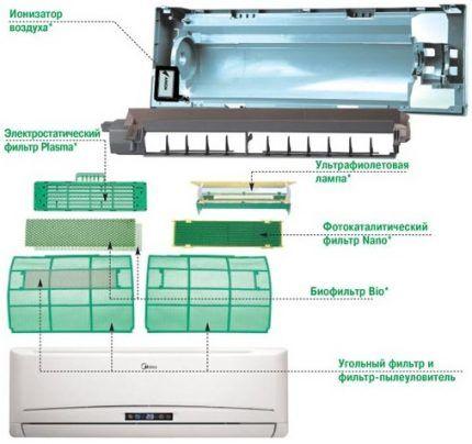 Система фильтрации в сплит-системе