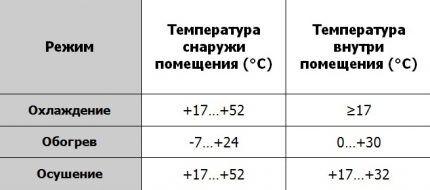 Диапазон температур для кондиционера