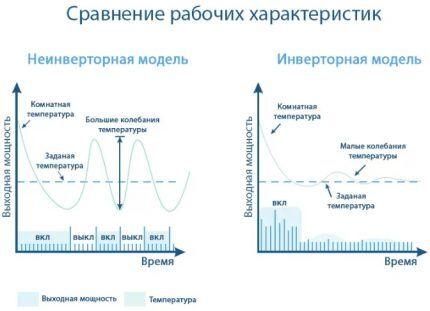Сравнение характеристик типов кондиционеров