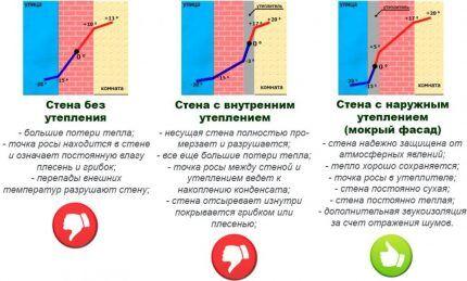Схема положения точки росы