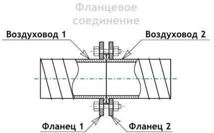 Схематичное изображение фланцевого монтажа воздуховода