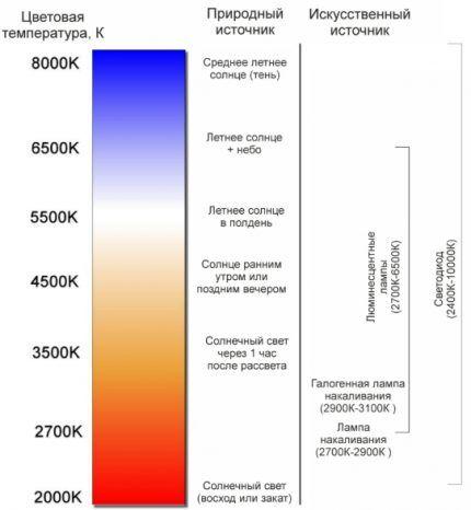 Сравнение природного света с искусственными источниками