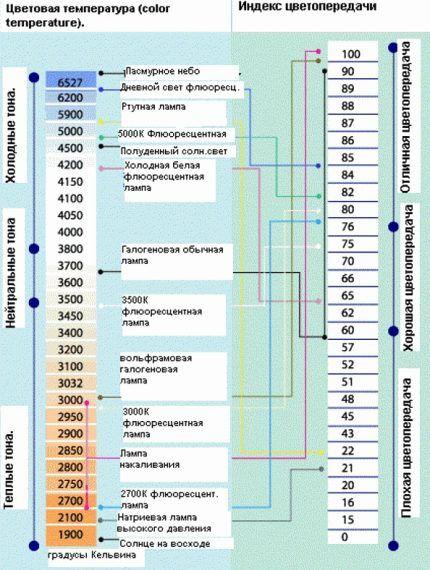 Показатели цветопередачи и ЦТ