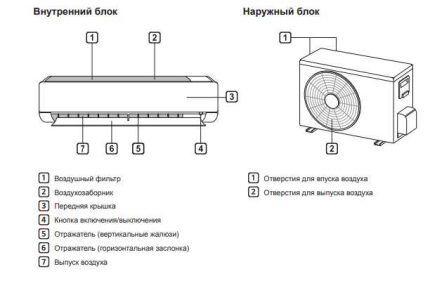 Схематичное изображение блоков модели