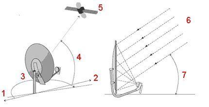 Настроечная схема антенны