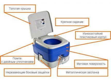 Устройство жидкостного биотуалета