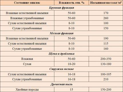 Таблица сравнительной влажности дерева