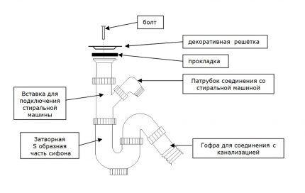 Схема сборки сифона для кувшинки