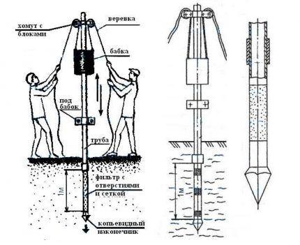 Создание абиссинского колодца