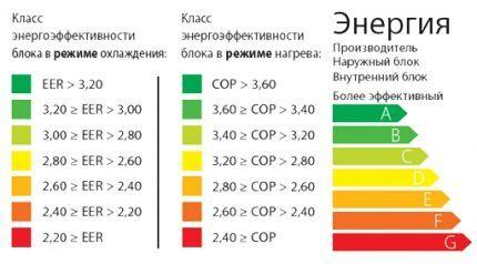 Составляющие энергоэффективности