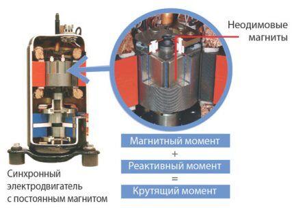 Бесконтактный синхронный двигатель кондиционера