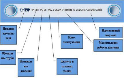 Схема маркировки труб