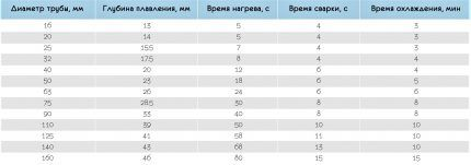 Таблица времени сварки для труб различного диаметра