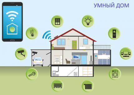 Что представляет собой умный дом
