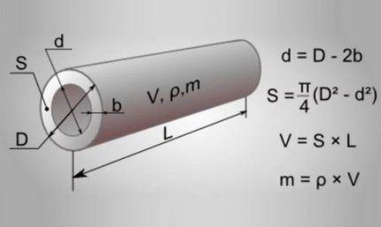 Геометрические формулы в помощь домашним мастерам