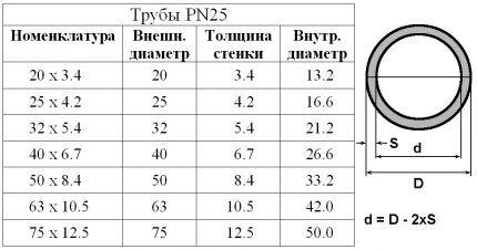 Таблица параметров труб PN25