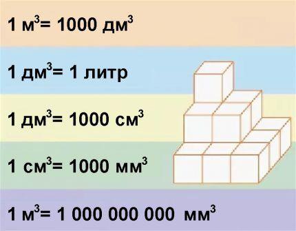 Взаимосвязь единиц измерения объема