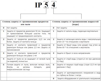Таблица параметров защиты вытяжного вентилятора