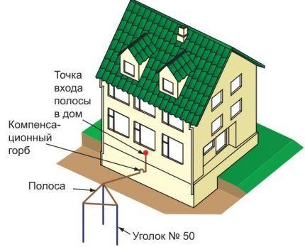 Схема установки заземлителя