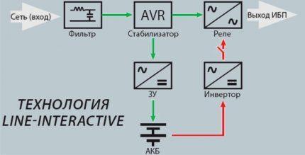 Интерактивная схема ИБП
