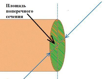 Определение сечения жилы проводника