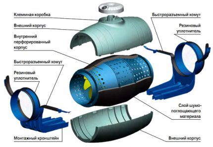 Устройство бесшумного канального вентилятора
