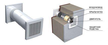 Функциональность канальных вентиляторов