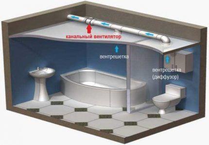 Использование канальных вентиляторов