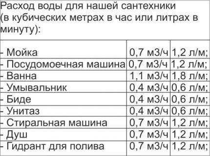 Коэффициенты для точек водозабора