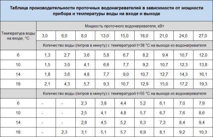 Зависимости параметров водонагревателей серии DDH