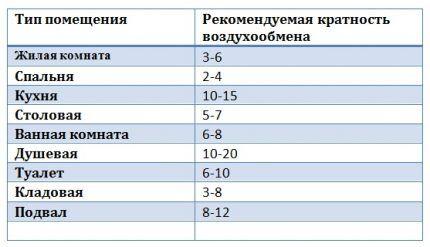 Специальная таблица