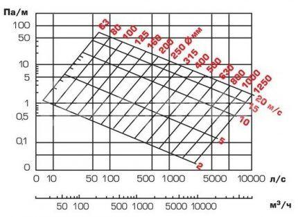 Номограмма лоя круглого воздуховода