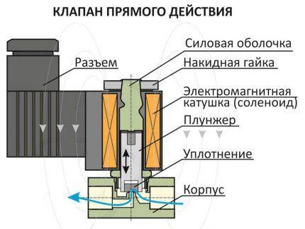 Внутреннее устройство соленоидного вентиля