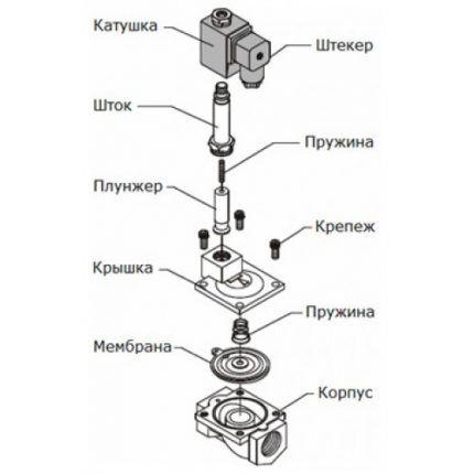 Устройство соленоидного электроклапана