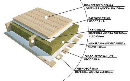 Схема теплоизоляции по лагам