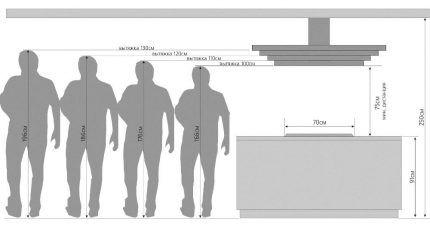Схема высоты монтажа вытяжки