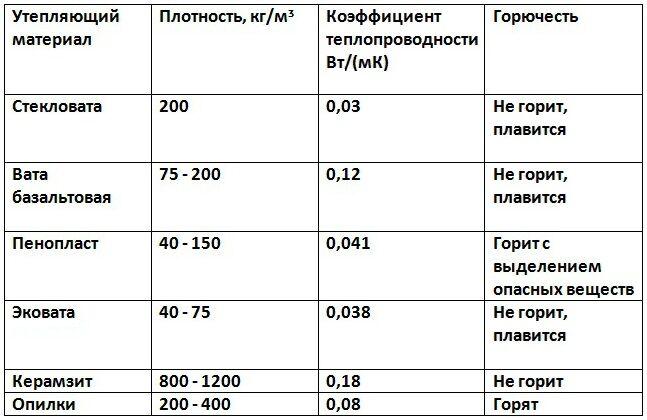 плотность ваты для утепления стен