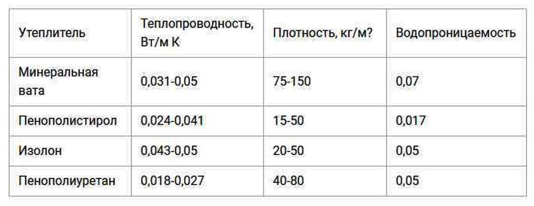 плотность утеплителя для перекрытий