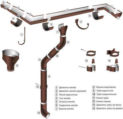 Элементы водослива с крыши