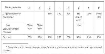 Таблица размеров унитазов