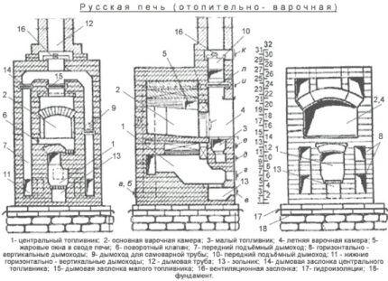 Русская печь с двумя топливниками